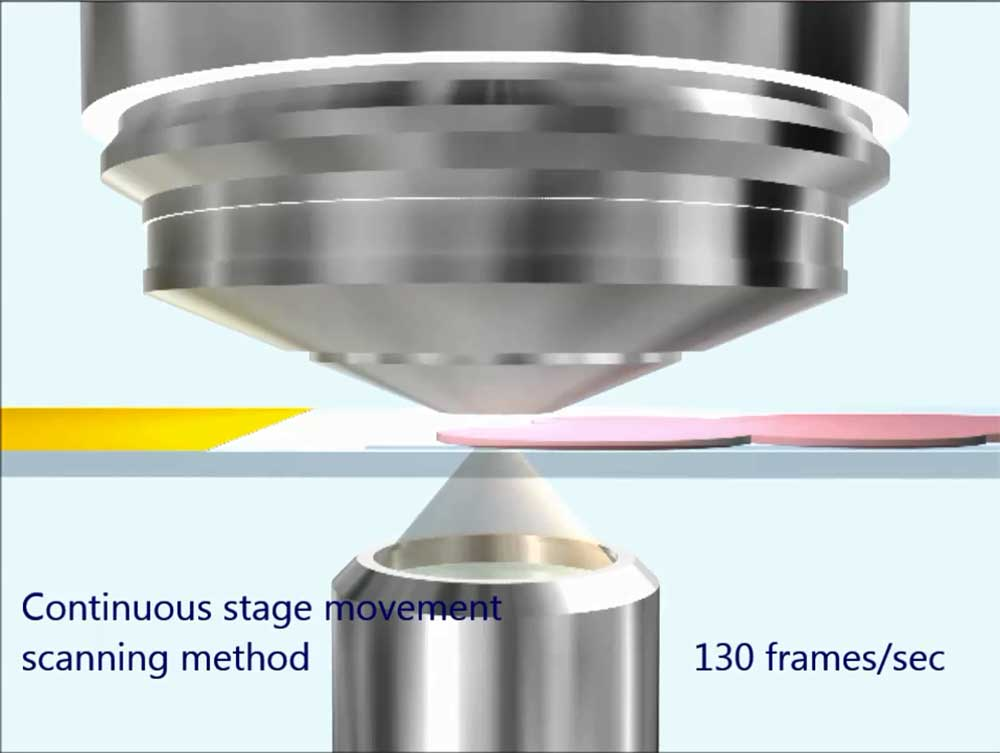 Continuous stage movement scanning method