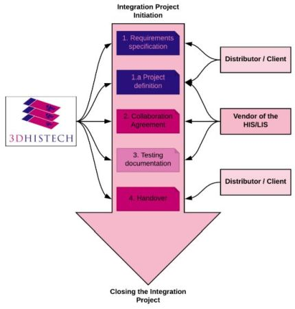 3dhistech integration project