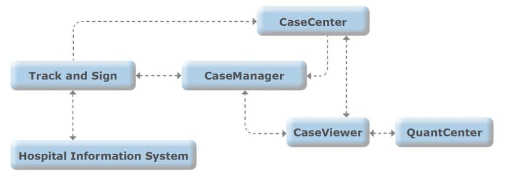 casemanager and related systems