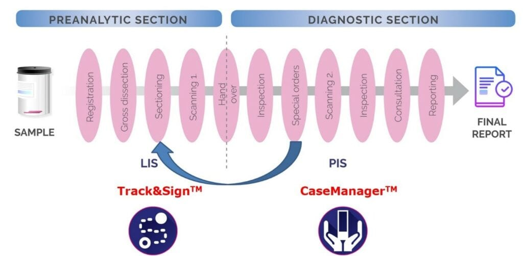 track-and-sign and casemanager new pathology workflow